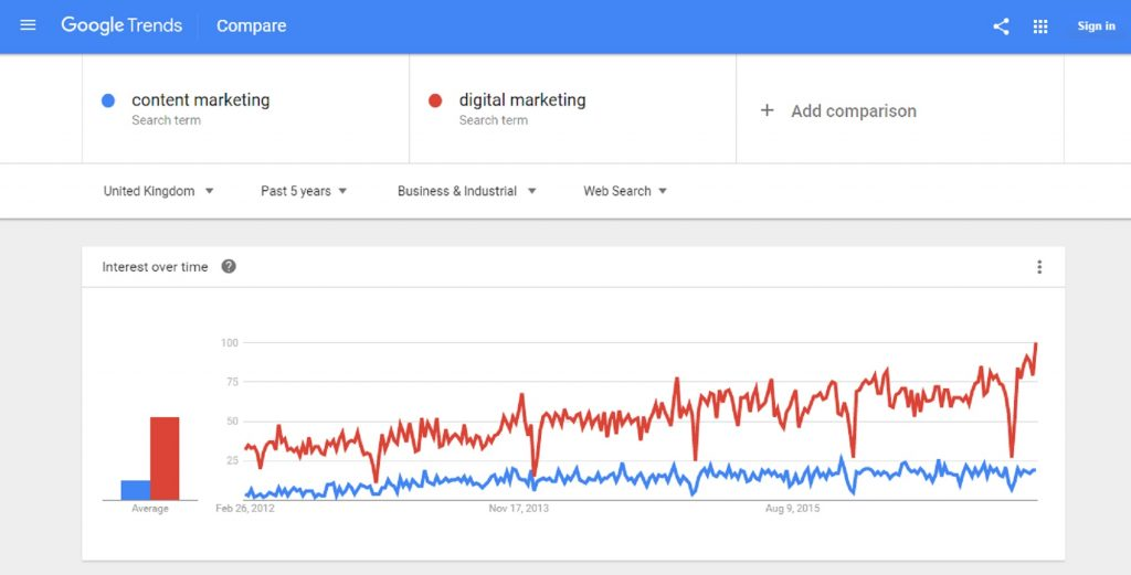 Use Google Trends to compare keyword searches
